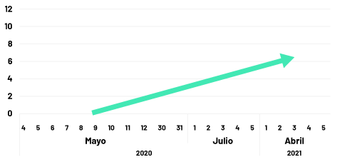 grafico mbps en caleta tortel